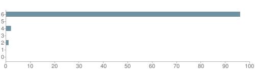 Chart?cht=bhs&chs=500x140&chbh=10&chco=6f92a3&chxt=x,y&chd=t:96,0,2,0,1,0,0&chm=t+96%,333333,0,0,10|t+0%,333333,0,1,10|t+2%,333333,0,2,10|t+0%,333333,0,3,10|t+1%,333333,0,4,10|t+0%,333333,0,5,10|t+0%,333333,0,6,10&chxl=1:|other|indian|hawaiian|asian|hispanic|black|white